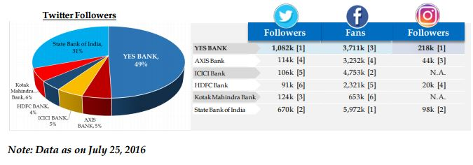 yes bank social media data