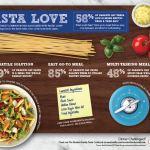 Barilla Pasta love