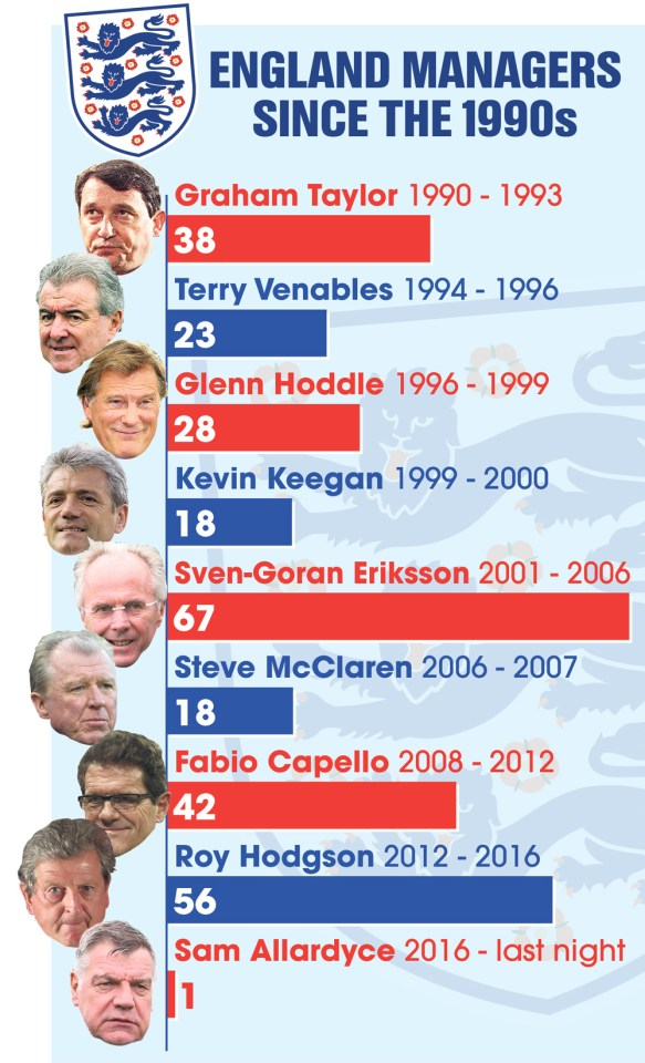 graphic-england-managers