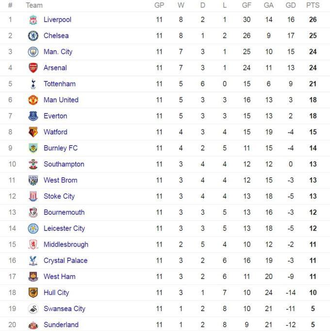 Epl table and fixtures bbc sport nice houzz - Bbc football league 1 table ...