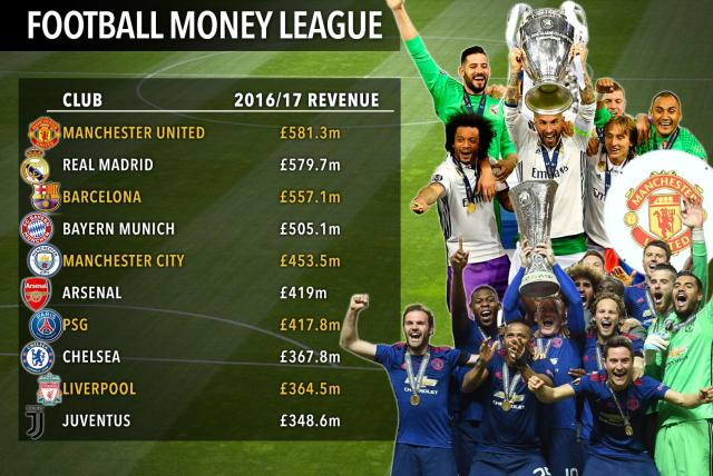 The top ten of the Deloitte Football Money League saw Manchester United in top spot