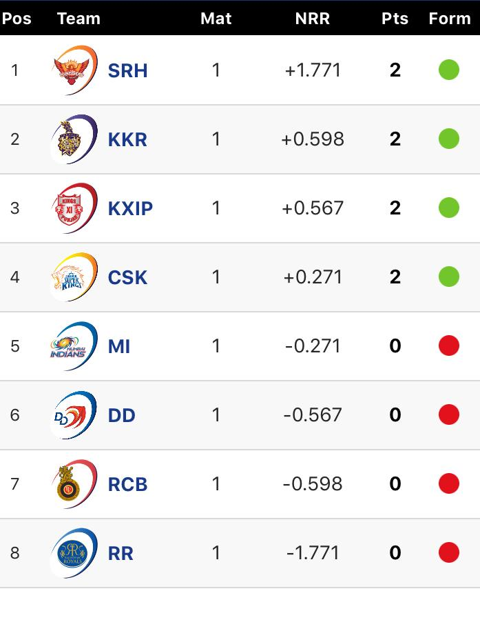 The IPL table after Sunrisers Hyderabad beat Rajasthan Royals on Monday