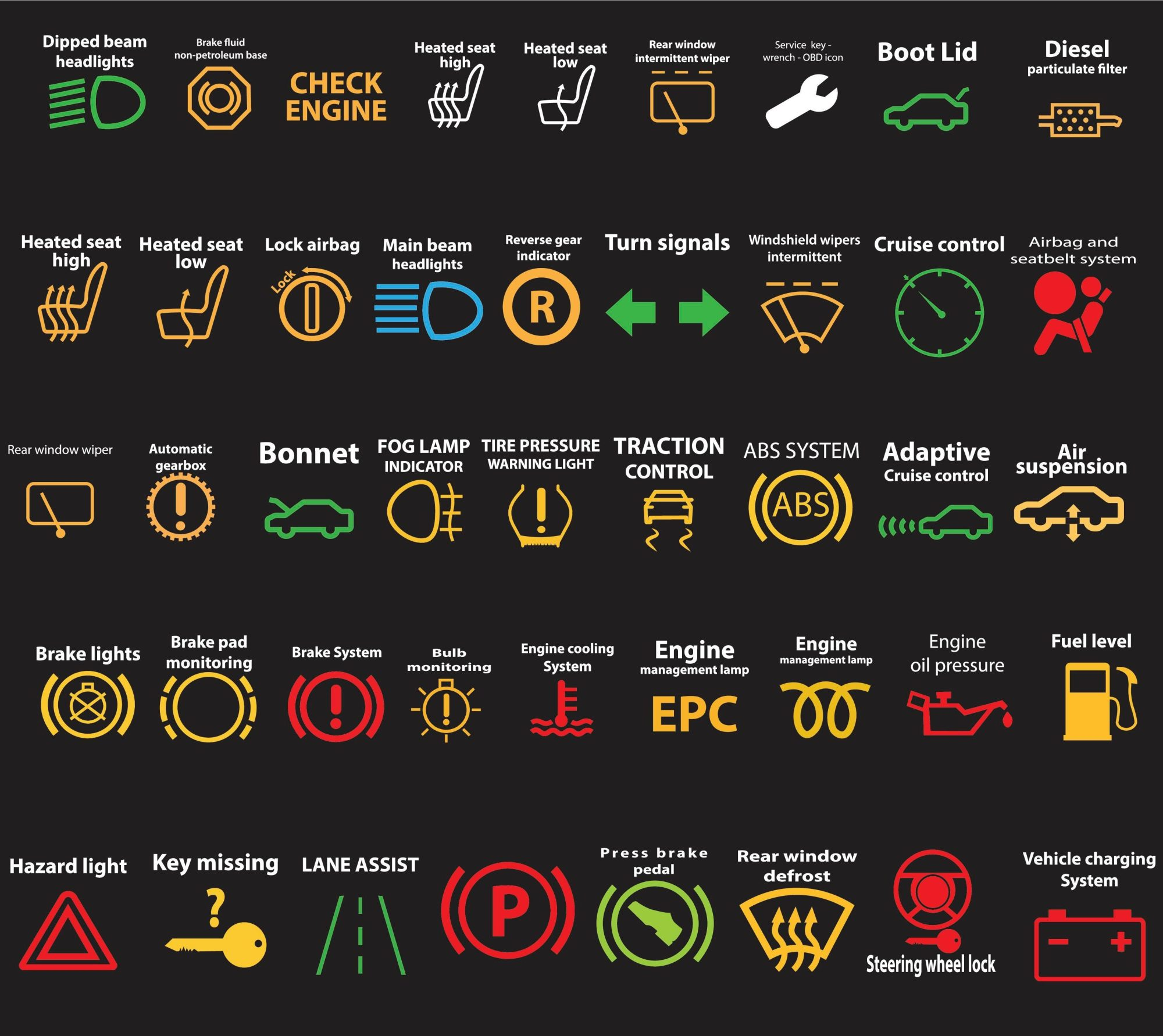 hight resolution of how many of these dashboard symbols do you recognise in your car car dashboard diagram dashboard diagram car dashboard warning lights