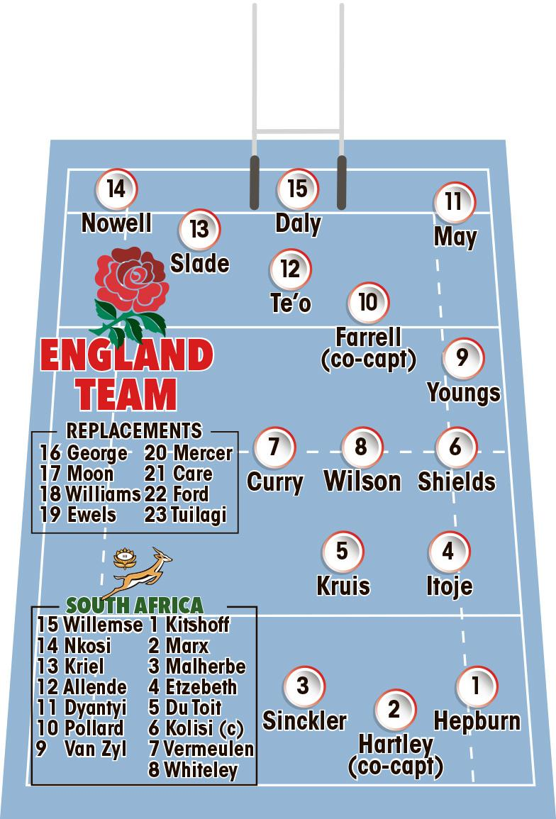 England have been forced to scrape the barrel for forwards to face South Africa