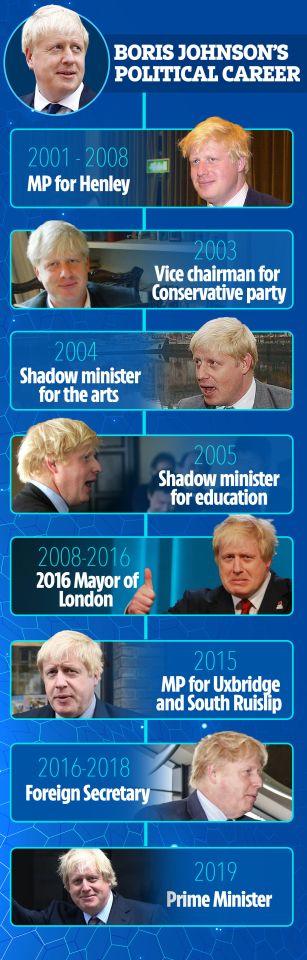 Boris Johnson timeline