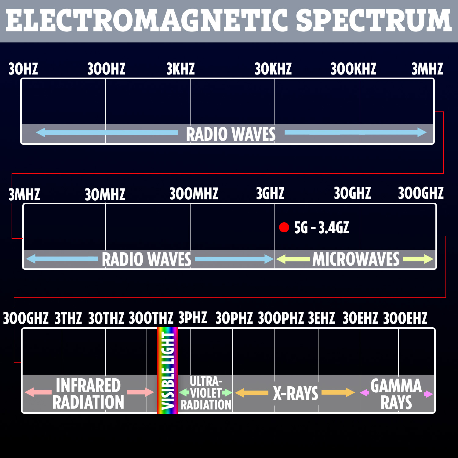 5g frequency what type of radiation