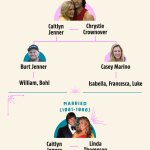 Caitlyn Jenner Claims To Have 20 Grandkids But I M A Celeb Fans Spot Maths Doesn T Add Up