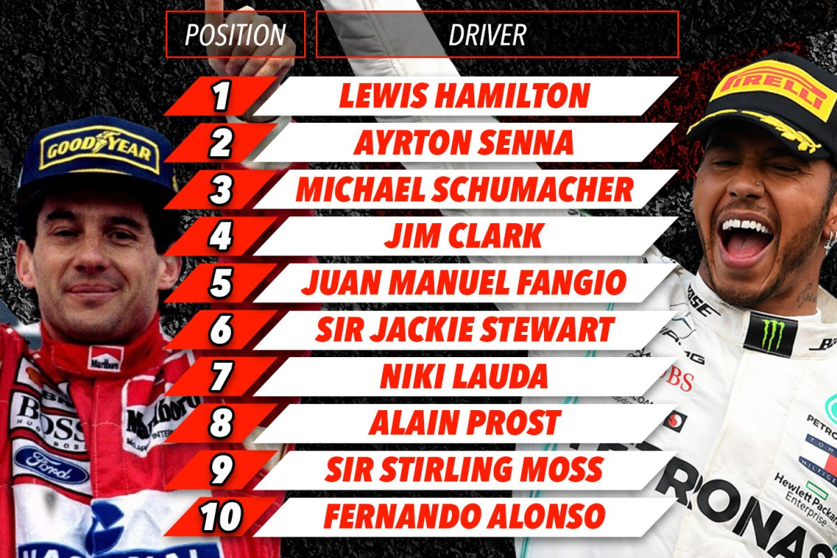 Lewis Hamilton Ahead Of Schumacher And Senna On List Of The 10 Greatest F1 Drivers Of All Time