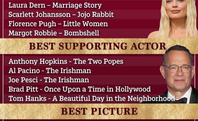 Oscar 2020 Nominations List In Full As Joker Leads The Way
