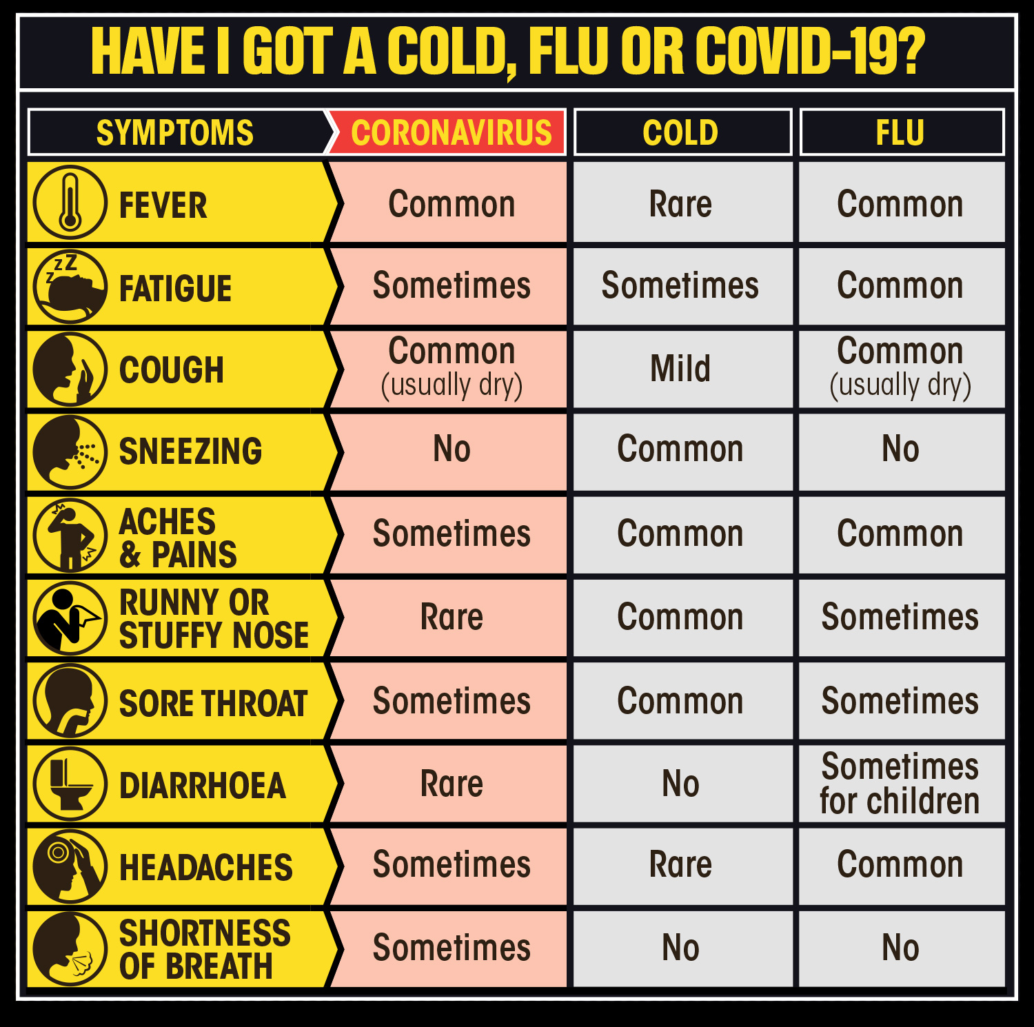 Coronavirus symptoms – from cough and sore throat to temperature ...