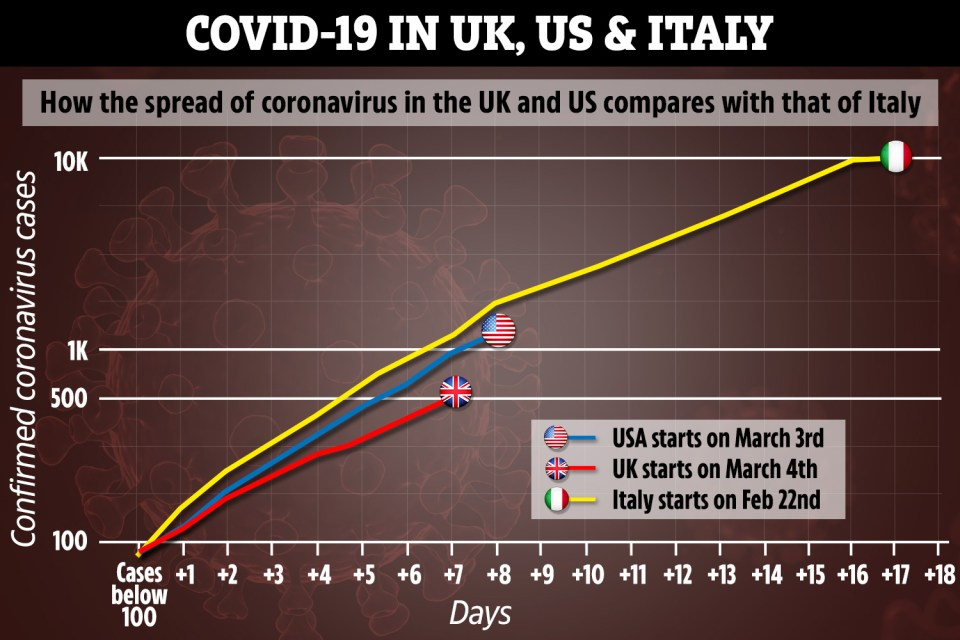 ALL European countries will go to total coronavirus lockdown ...