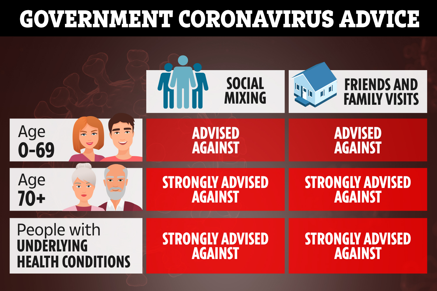 Coronavirus: The underlying health conditions that put you at risk ...