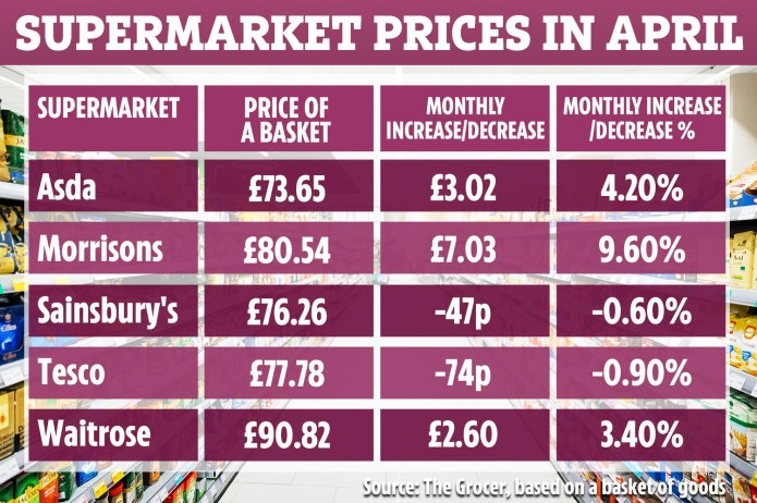 Prices rose almost 10% in Morrisons