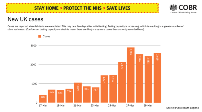 The number of cases in the UK continues to increase - but at a more stable rate