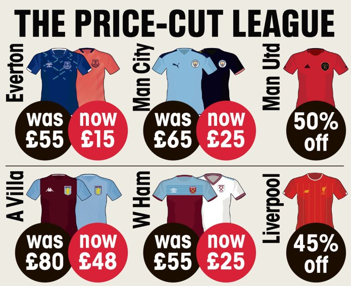 Desperate football clubs cut replica T-shirt prices up to 70% as club store sales plummeted due to coronavirus shutdown