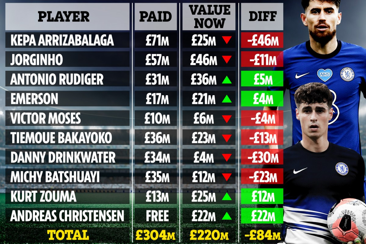 Chelsea overhaul could see Lampard make £84m LOSS on £300m-worth of stars