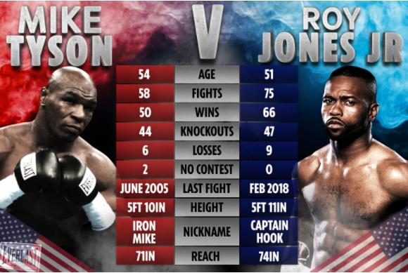 tyson vs. jones jr
