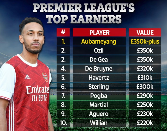 Arsenal ace Pierre-Emerick Aubameyang has signed a new deal at the club