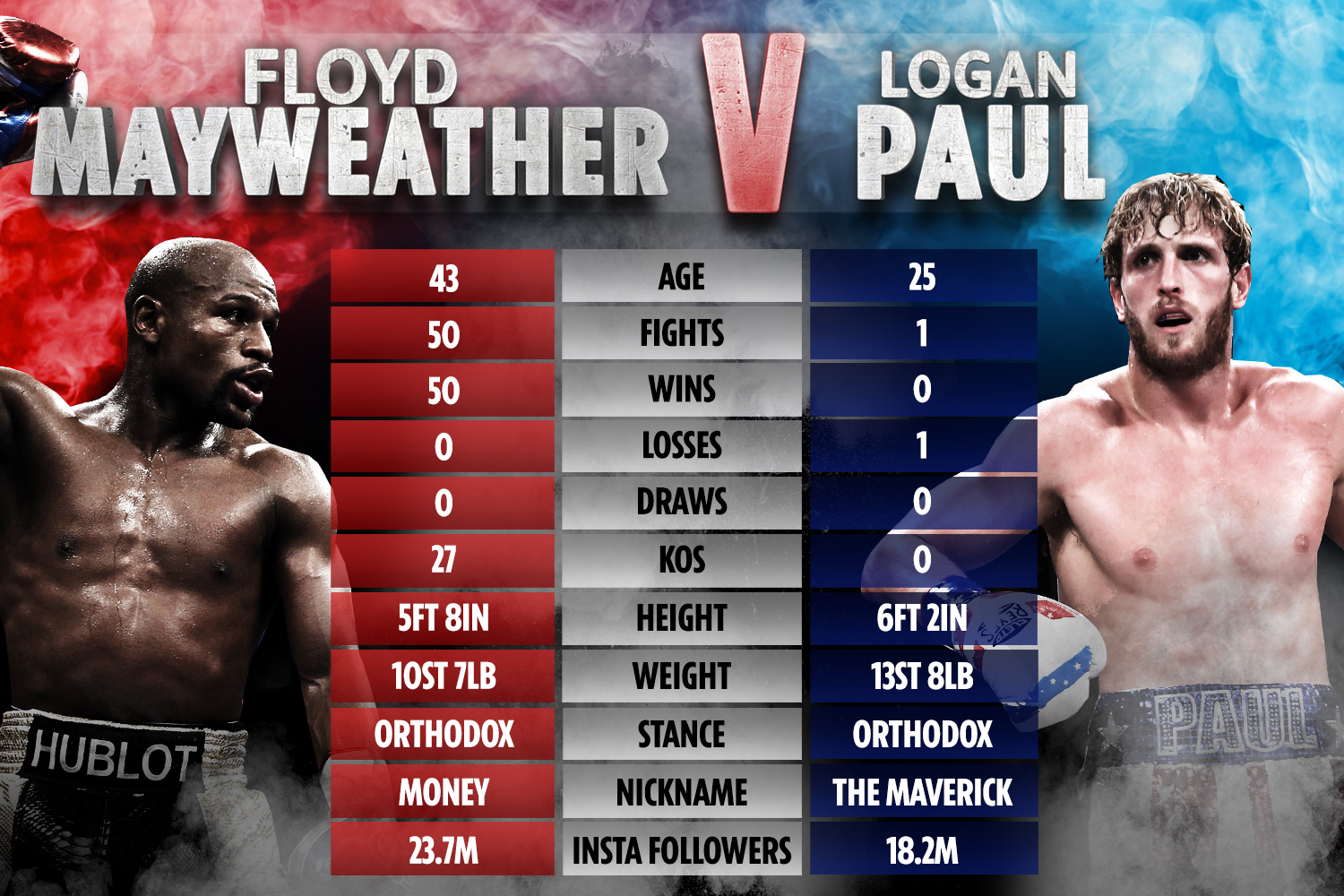 Floyd Mayweather vs Logan Paul: How two boxing stars compare after  incredible exhibition is CONFIRMED