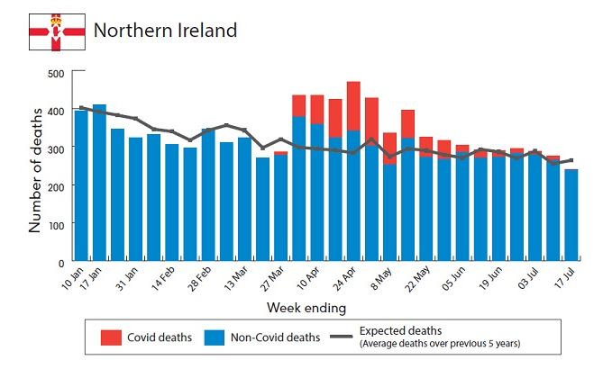 The figures for Northern Ireland show the number of excess deaths has risen
