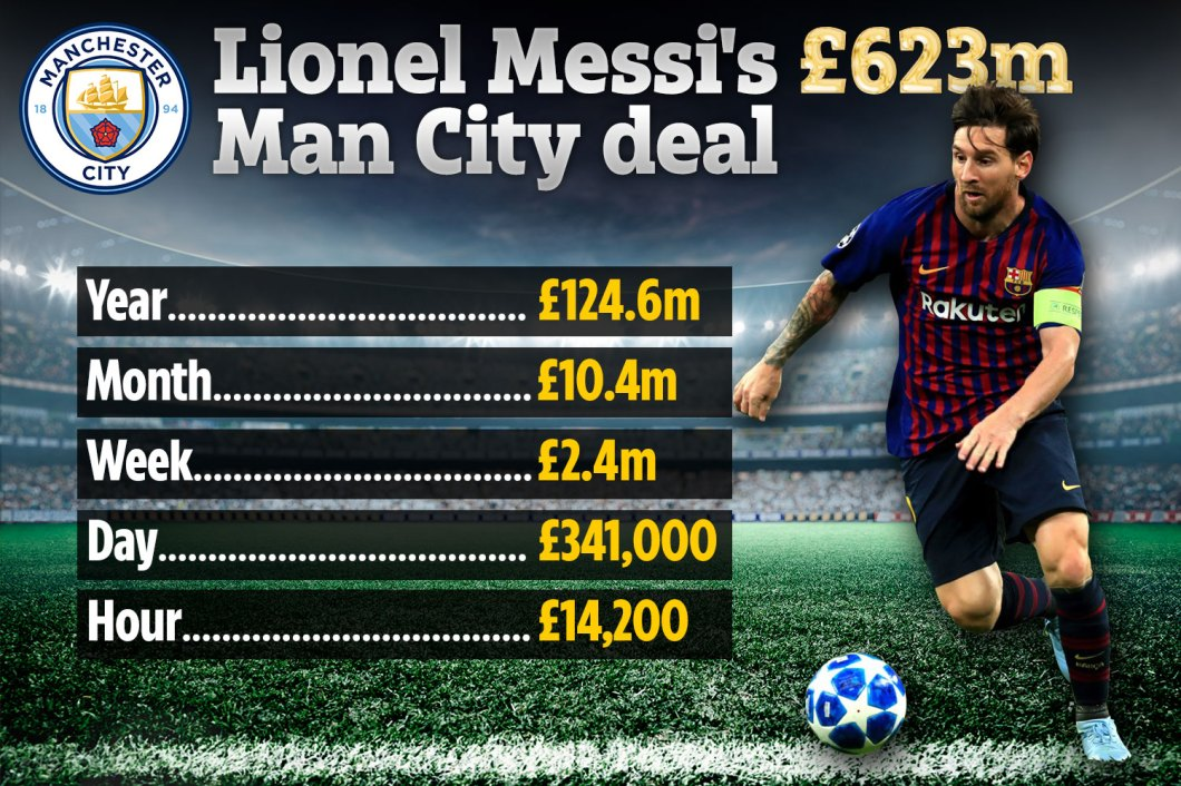 Here's how much Lionel Messi will earn from the new deal