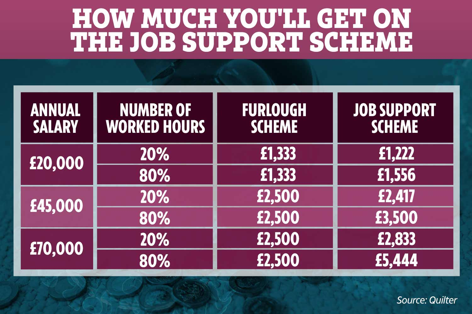 Employees earning £70,000 will see wages rise to £5,444 on the Job Support Scheme if they work 80%, compared to £2,500 on furlough