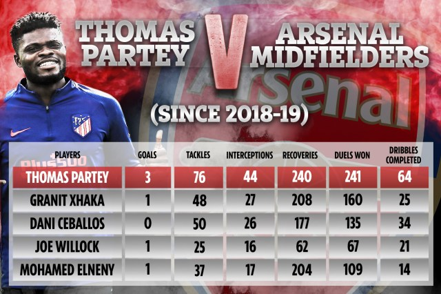 How Thomas Partey compares to Arsenal's other central midfielders