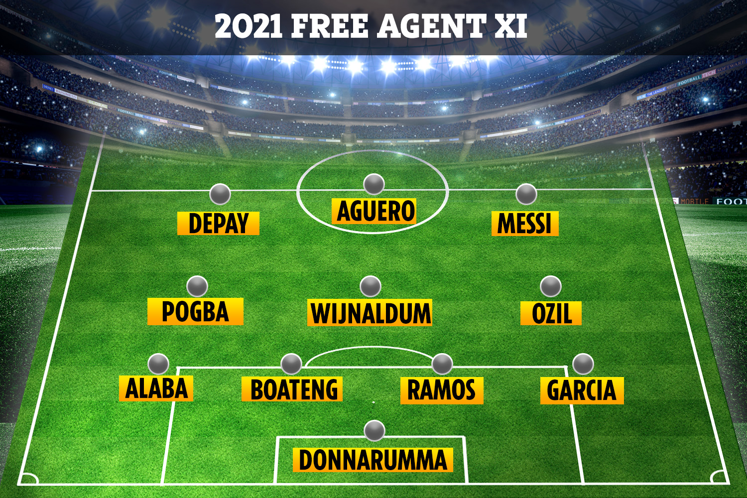 These players are all out of contract come the end of the season so will be available for free