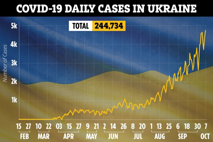 Coronavirus cases soar in Ukraine