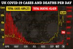 Daily UK Covid cases drop by 3,330 in 24 hours as another 15,650 test positive and 136 more die