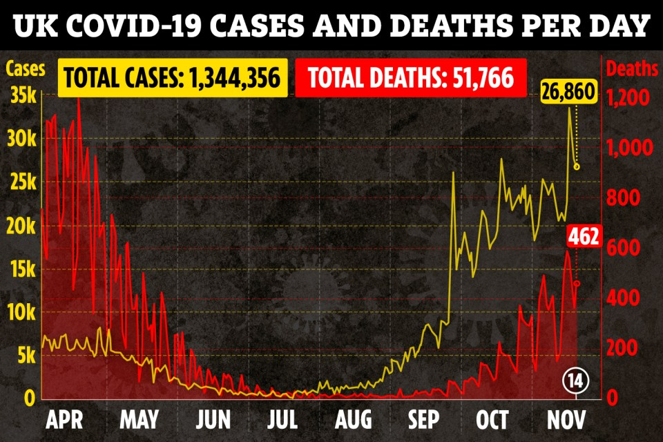 ac graphic UK deaths cases combined linegraph nov 14