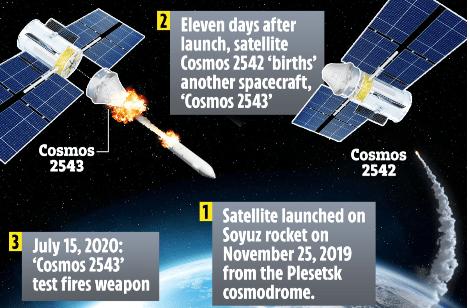 Россия ранее испытала другое противоспутниковое оружие