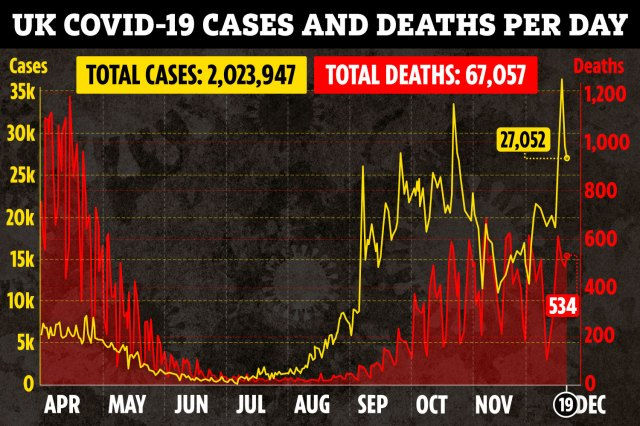 ac graphic UK deaths cases combined linegraph dec19 More fake news fear porn. Just days after the Corona Virus vaccine started shipping out the fake news media has announced a new strain of the virus that is supposedly 70% more contagious. Britian and much of Europe is enduring another round of sweeping lockdowns.