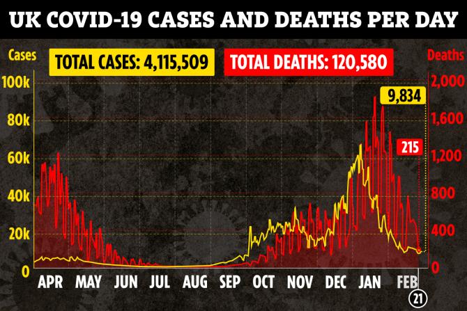 Lockdown has helped reduce case rates