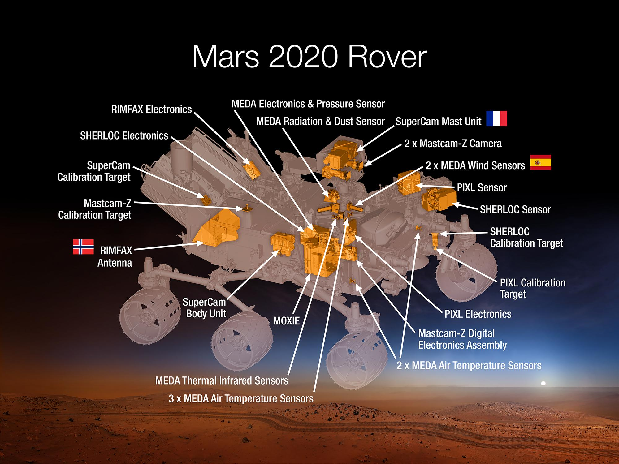 The Mars 2020 rover is loaded with a suite of scientific instruments built with help from top universities from around the globe