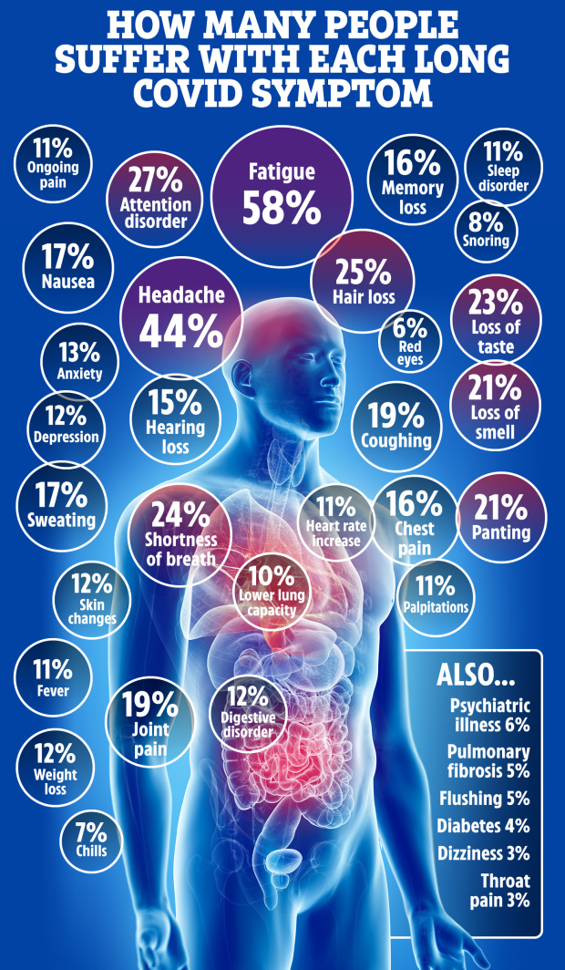 The graphic above shows stats from a US study which revealed what symptoms Covid patients are left with after overcoming the virus