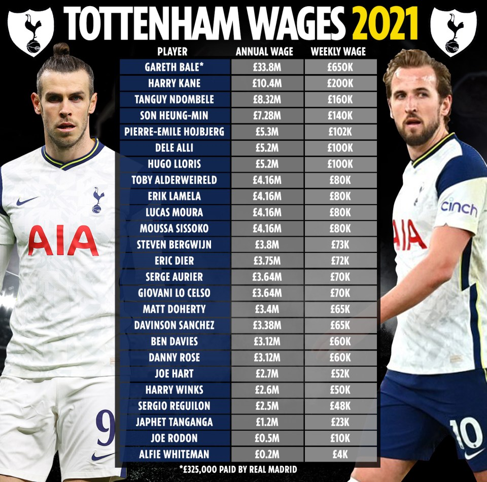 What every Tottenham player earns following Mourinho's pay rant