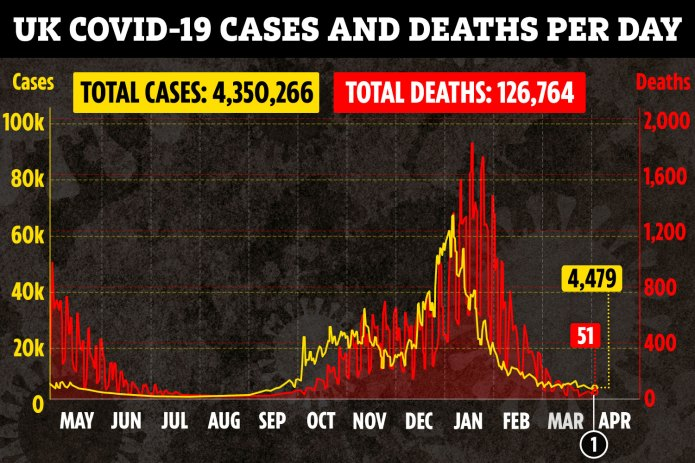 It comes as the UK's successful jabs roll-out, as well as the tough lockdown, force down deaths