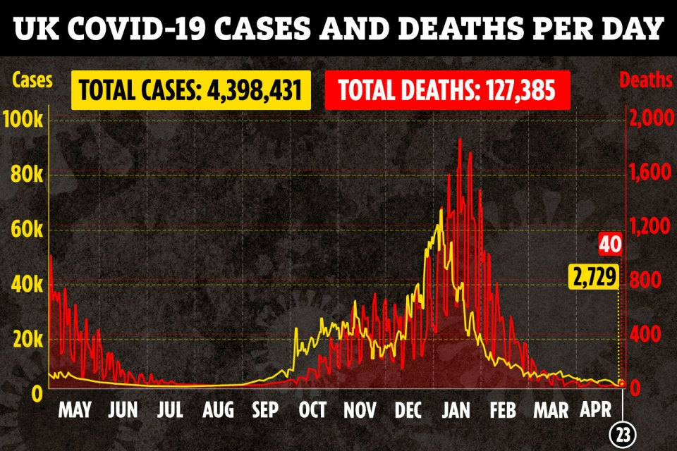 Covid deaths have fallen by two thirds in a fortnight, with 40 deaths reported on Friday