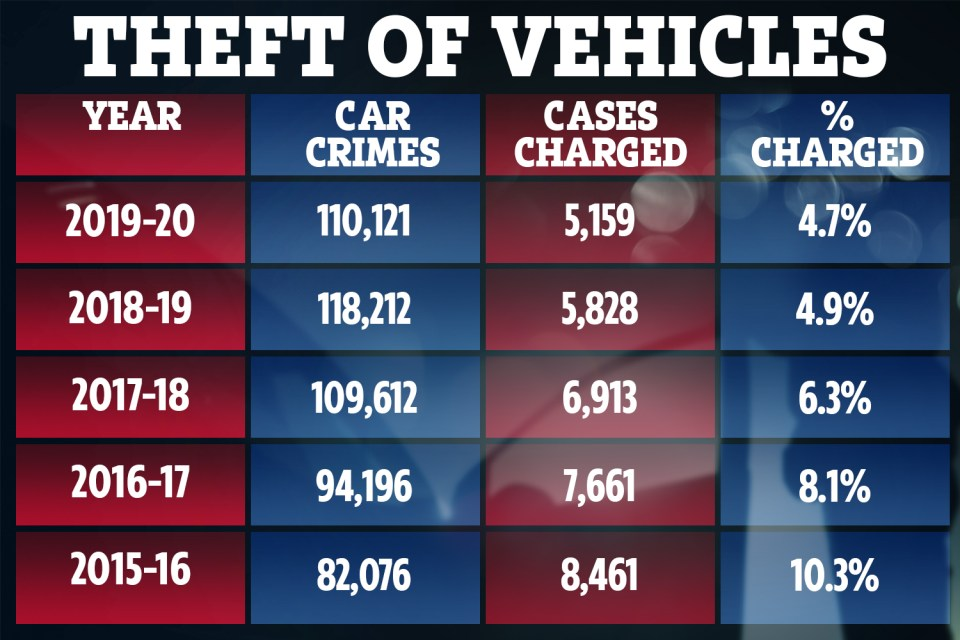 Data shows how the number of car thieves being charged is decreasing