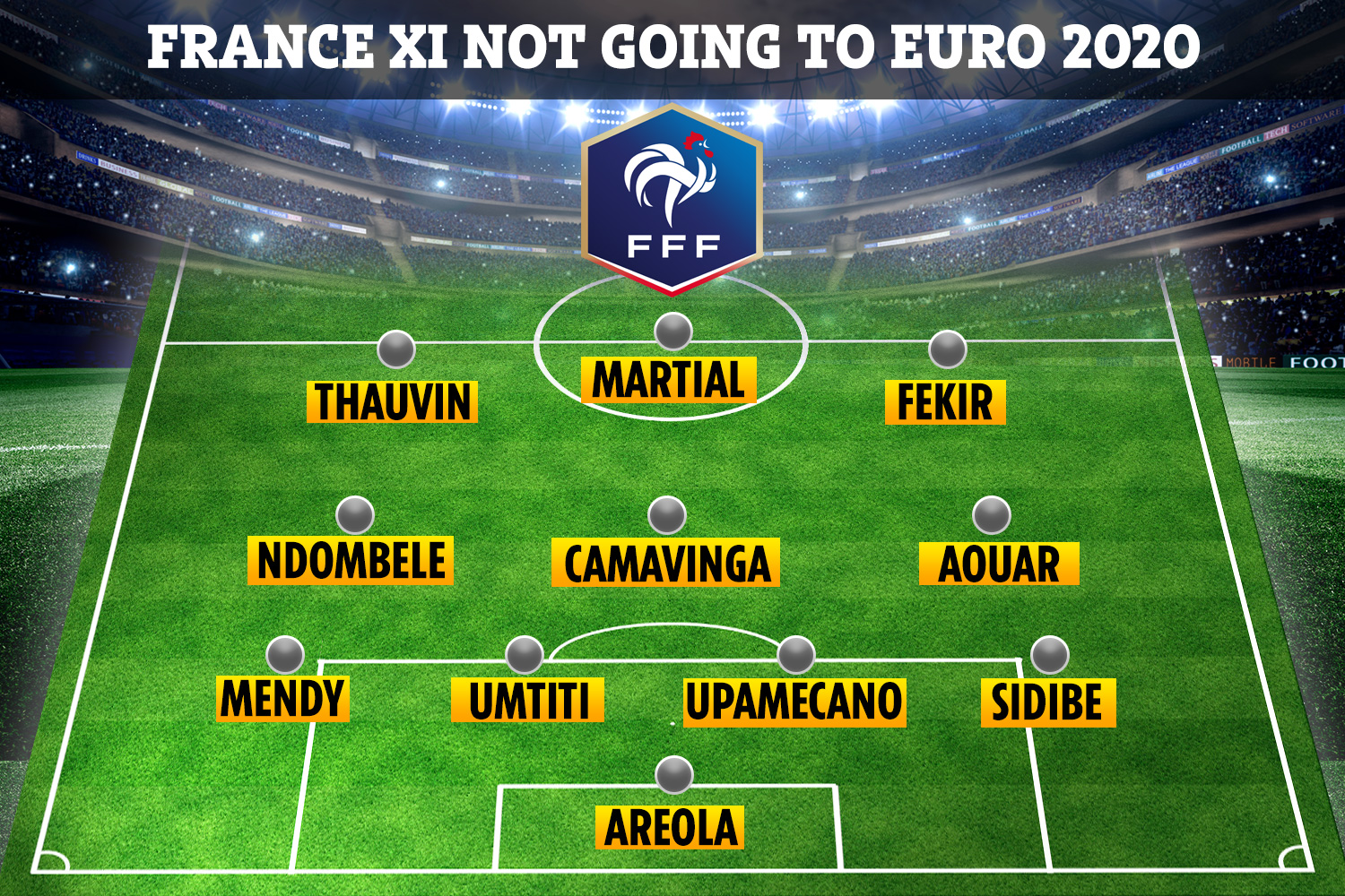 Which might be taken as evidence that in football, as william. France S Incredible Strength In Depth Revealed With Xi Who Are Not Even Named In Euro 2020 Squad Including Upamecano