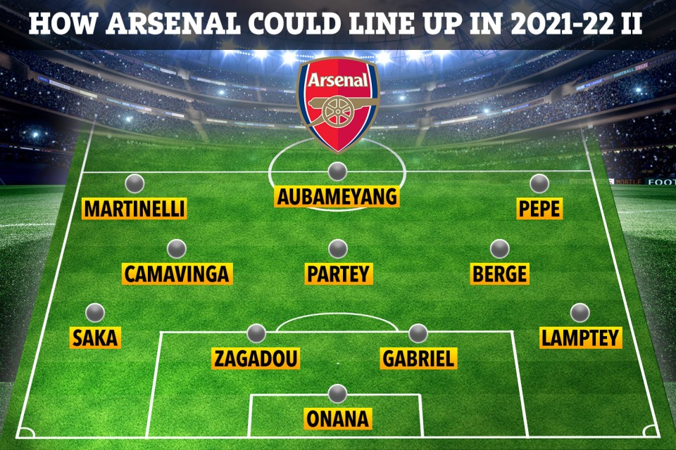 Another way Arsenal could look at the start of the 2021-22 season