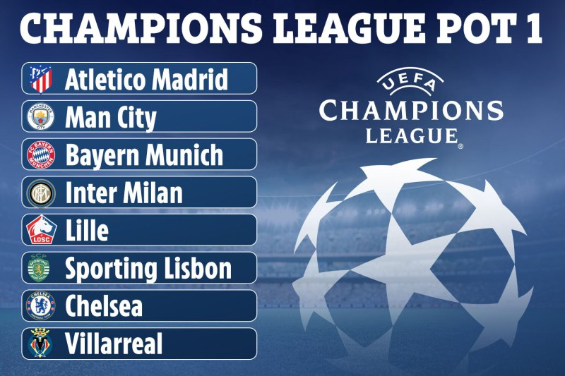 Chelsea have been included in Pot 1 after winning the Champions League