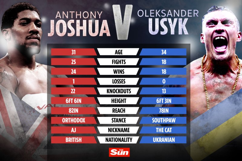 Anthony Joshua fight with Oleksandr Usyk CONFIRMED for September 25 in  front of packed out Tottenham Hotspur Stadium
