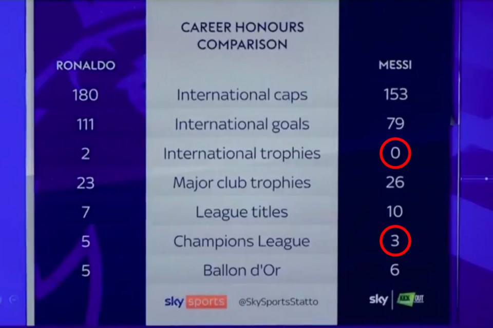 Sky Sports omitted two of Lionel Messi's greatest career achievements from their record