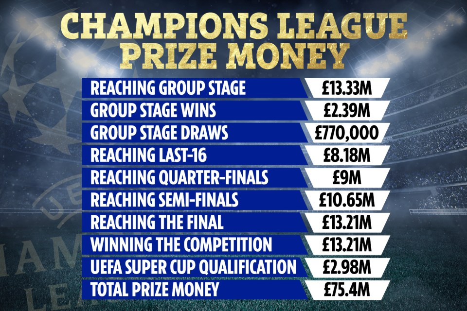 The Champions League prize money on offer