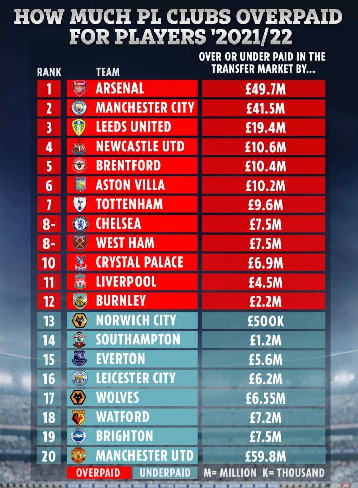 Arsenal overspent in the recent transfer window, according to research