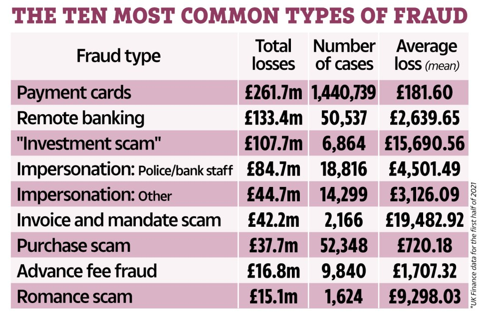 The ten most common scams according to UK Finance