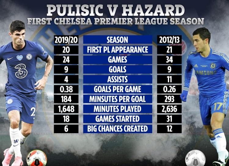 Pulisic vs Hazard - stats show Chelsea's American winger ...