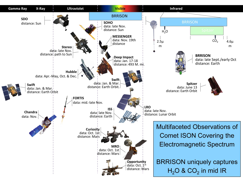 Comet Ison S Journey